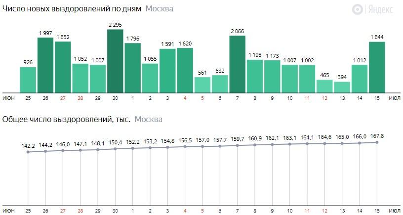 Число новых выздоровлений от КОВИД-19 по дням в Москве на 15 июля 2020 года