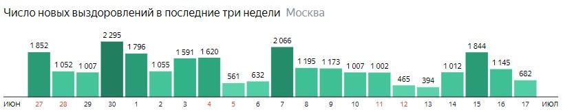 Число новых выздоровлений от КОВИД-19 по дням в Москве на 17 июля 2020 года