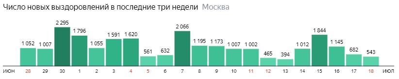 Число новых выздоровлений от КОВИД-19 по дням в Москве на 18 июля 2020 года