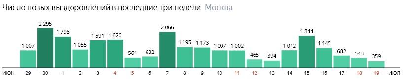 Число новых выздоровлений от КОВИД-19 по дням в Москве на 19 июля 2020 года