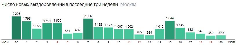 Число новых выздоровлений от КОВИД-19 по дням в Москве на 20 июля 2020 года