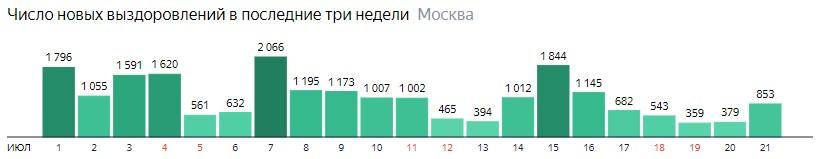 Число новых выздоровлений от КОВИД-19 по дням в Москве на 21 июля 2020 года