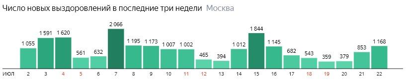 Число новых выздоровлений от КОВИД-19 по дням в Москве на 22 июля 2020 года