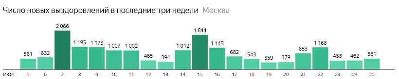 Число новых выздоровлений от КОВИД-19 по дням в Москве на 25 июля 2020 года