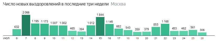 Число новых выздоровлений от КОВИД-19 по дням в Москве на 26 июля 2020 года
