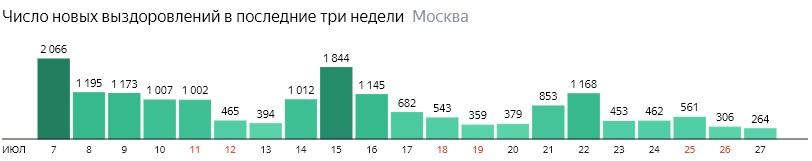 Число новых выздоровлений от КОВИД-19 по дням в Москве на 27 июля 2020 года