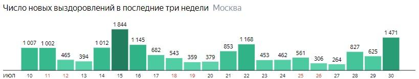 Число новых выздоровлений от КОВИД-19 по дням в Москве на 30 июля 2020 года