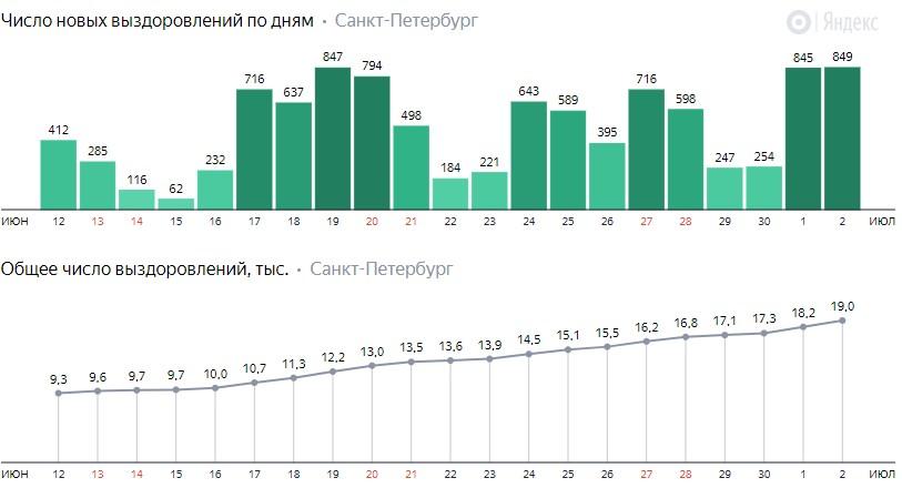 Число новых выздоровлений от короны по дням в Санкт-Петербурге на 2 июля 2020 года