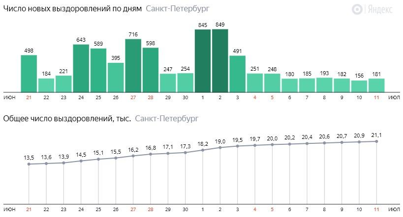 Число новых выздоровлений от короны по дням в Санкт-Петербурге на 11 июля 2020 года