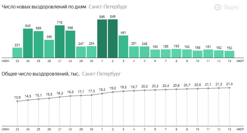 Число новых выздоровлений от короны по дням в Санкт-Петербурге на 13 июля 2020 года