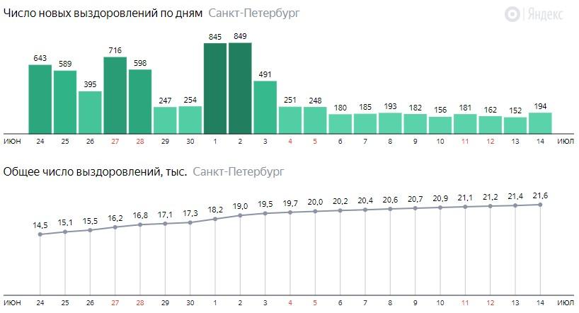 Число новых выздоровлений от короны по дням в Санкт-Петербурге на 14 июля 2020 года