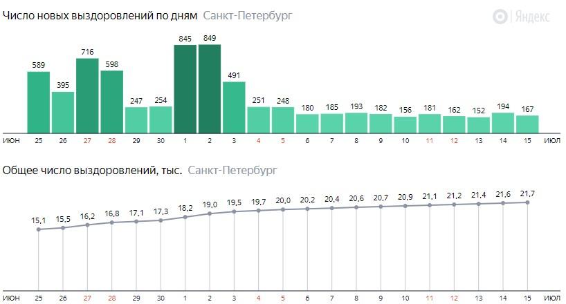 Число новых выздоровлений от короны по дням в Санкт-Петербурге на 15 июля 2020 года