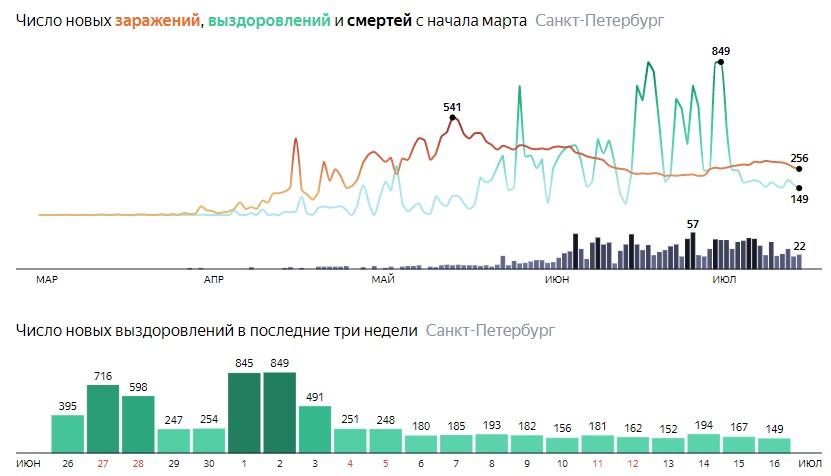 Число новых выздоровлений от короны по дням в Санкт-Петербурге на 16 июля 2020 года