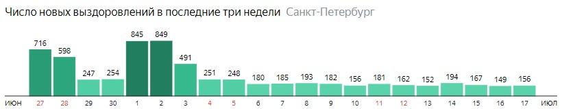 Число новых выздоровлений от короны по дням в Санкт-Петербурге на 17 июля 2020 года