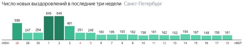 Число новых выздоровлений от короны по дням в Санкт-Петербурге на 18 июля 2020 года