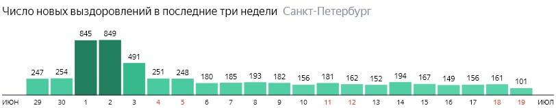 Число новых выздоровлений от короны по дням в Санкт-Петербурге на 19 июля 2020 года