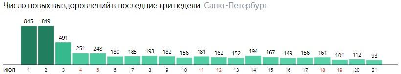 Число новых выздоровлений от короны по дням в Санкт-Петербурге на 21 июля 2020 года