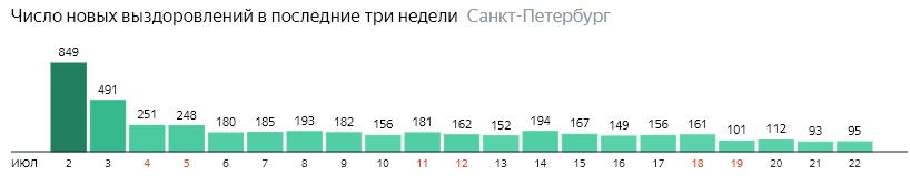 Число новых выздоровлений от короны по дням в Санкт-Петербурге на 22 июля 2020 года