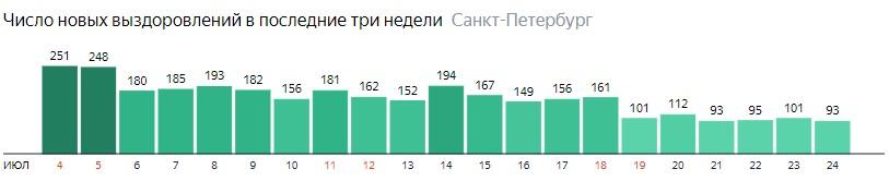 Число новых выздоровлений от короны по дням в Санкт-Петербурге на 24 июля 2020 года