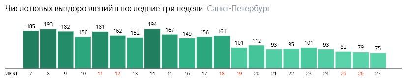 Число новых выздоровлений от короны по дням в Санкт-Петербурге на 27 июля 2020 года