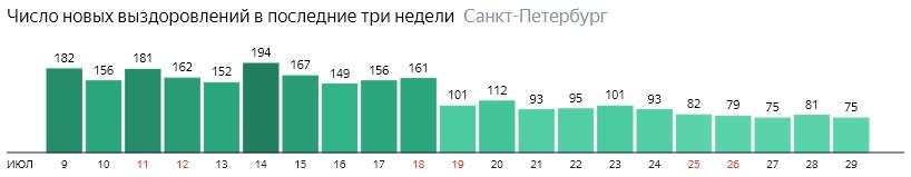 Число новых выздоровлений от короны по дням в Санкт-Петербурге на 29 июля 2020 года