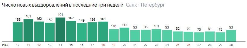Число новых выздоровлений от короны по дням в Санкт-Петербурге на 30 июля 2020 года