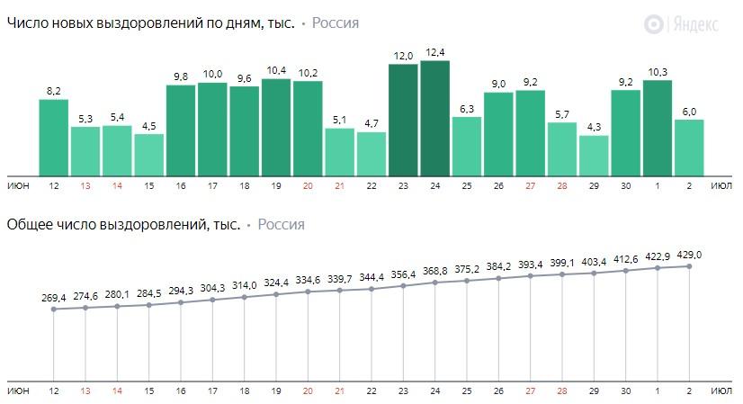 Число новых выздоровлений от короны по дням в России на 2 июля 2020 года