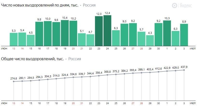 Число новых выздоровлений от короны по дням в России на 4 июля 2020 года