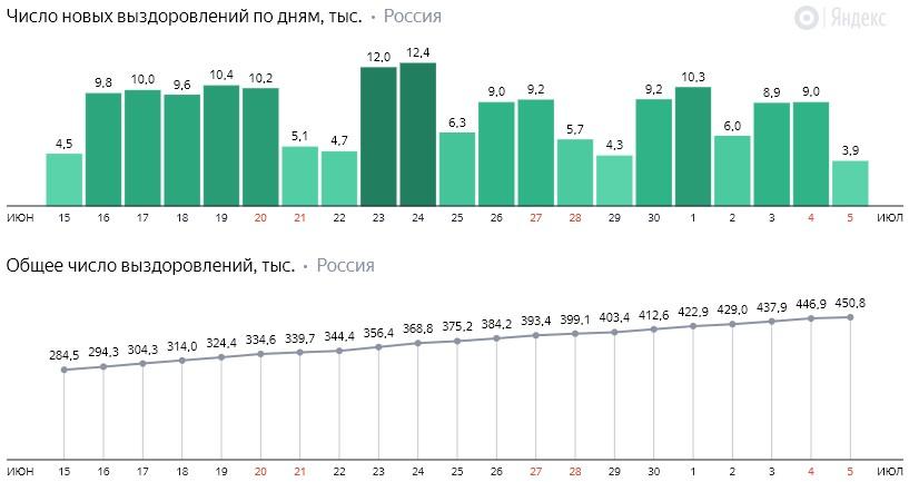 Число новых выздоровлений от короны по дням в России на 5 июля 2020 года