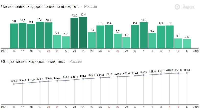 Число новых выздоровлений от короны по дням в России на 6 июля 2020 года
