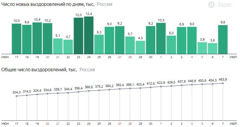 Число новых выздоровлений от короны по дням в России на 7 июля 2020 года
