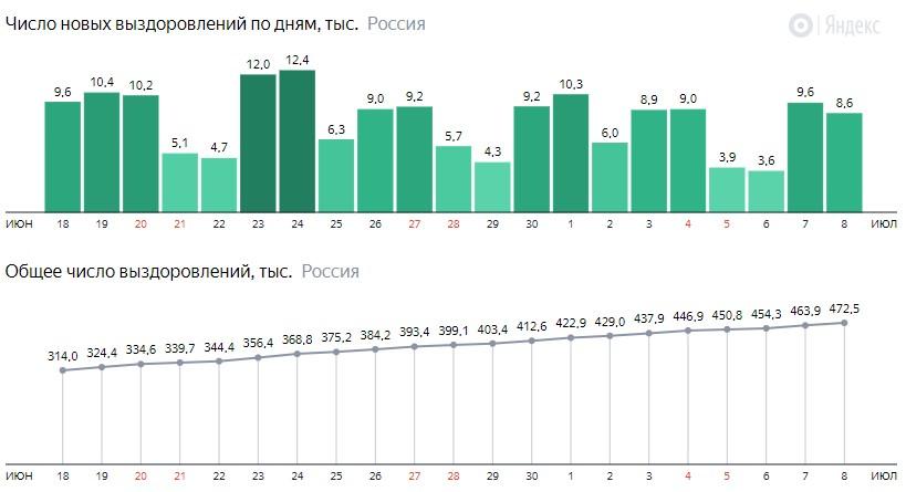 Число новых выздоровлений от короны по дням в России на 8 июля 2020 года