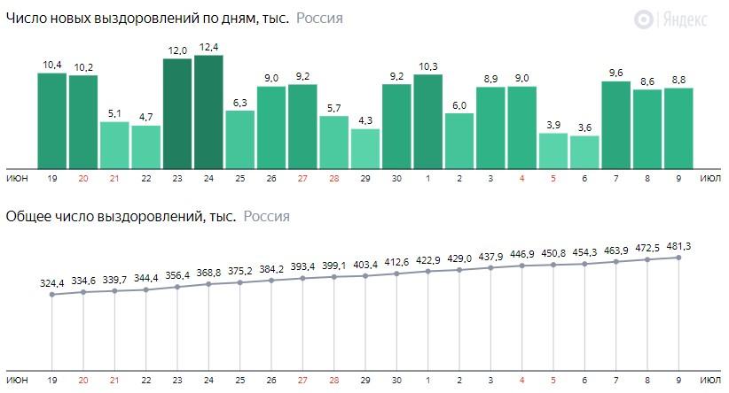 Число новых выздоровлений от короны по дням в России на 9 июля 2020 года