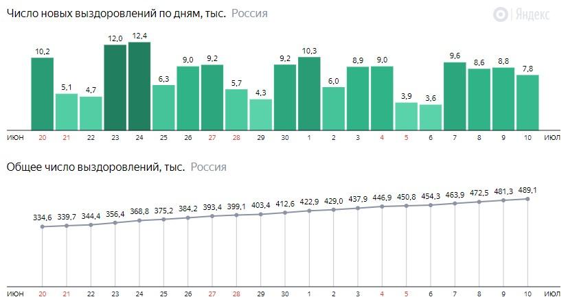 Число новых выздоровлений от короны по дням в России на 10 июля 2020 года