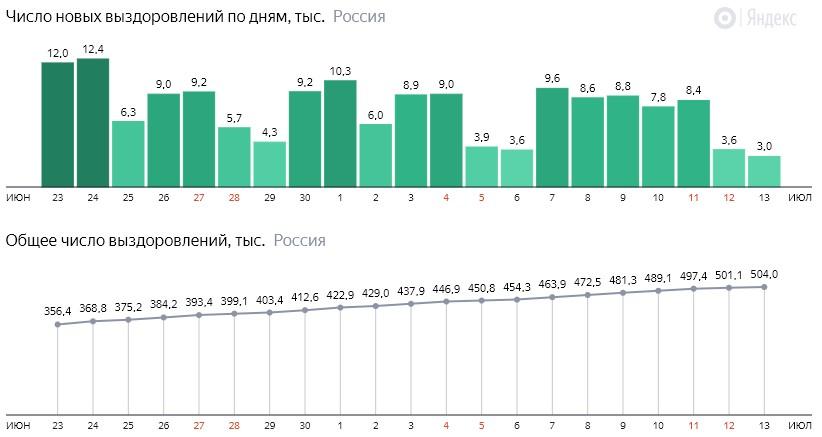 Число новых выздоровлений от короны по дням в России на 13 июля 2020 года