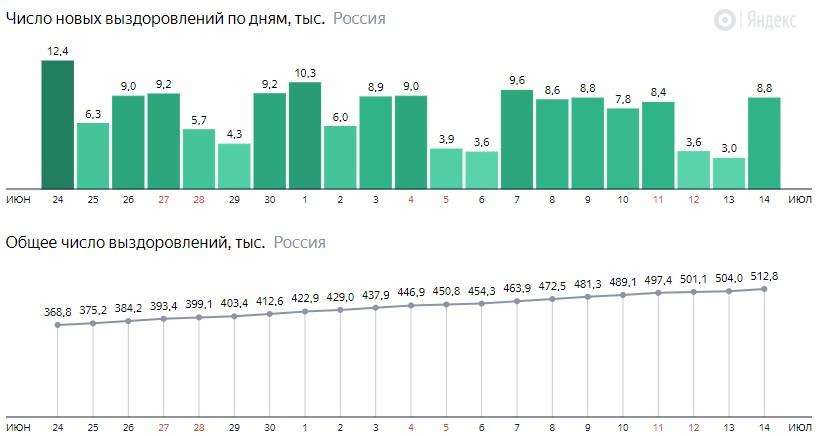 Число новых выздоровлений от короны по дням в России на 14 июля 2020 года