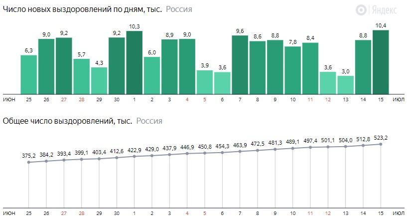 Число новых выздоровлений от короны по дням в России на 15 июля 2020 года