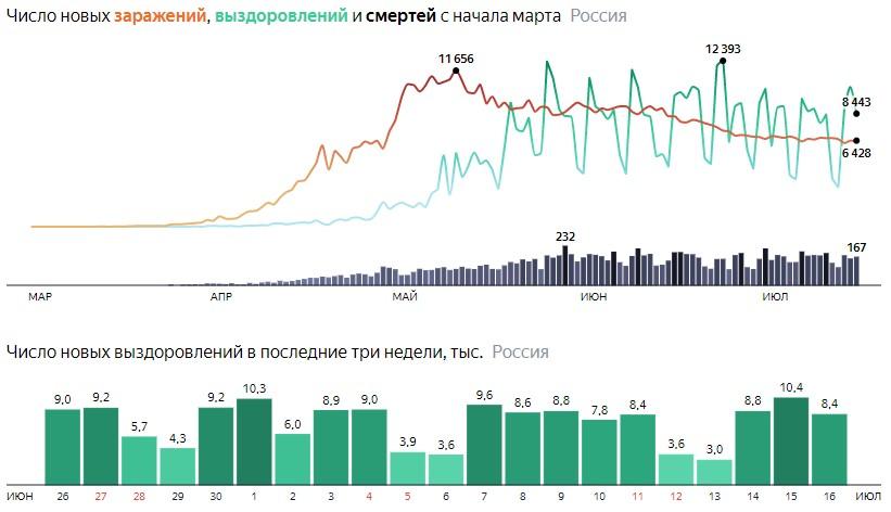 Коронавирус в России 16 июля: сколько заболевших и умерших от КОВИД-19 на сегодня, последние новости