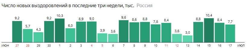 Число новых выздоровлений от короны по дням в России на 17 июля 2020 года