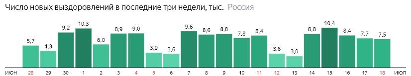 Число новых выздоровлений от короны по дням в России на 18 июля 2020 года