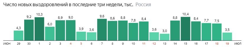 Число новых выздоровлений от короны по дням в России на 19 июля 2020 года
