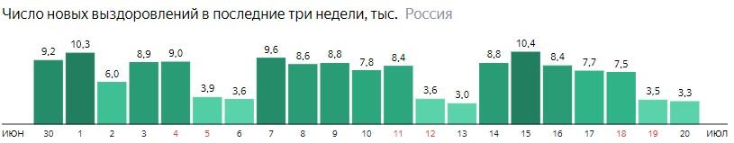 Число новых выздоровлений от короны по дням в России на 20 июля 2020 года
