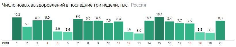 Число новых выздоровлений от короны по дням в России на 21 июля 2020 года