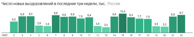 Число новых выздоровлений от короны по дням в России на 22 июля 2020 года