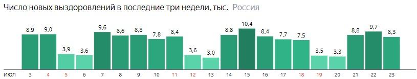 Число новых выздоровлений от короны по дням в России на 23 июля 2020 года