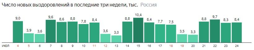 Число новых выздоровлений от короны по дням в России на 24 июля 2020 года