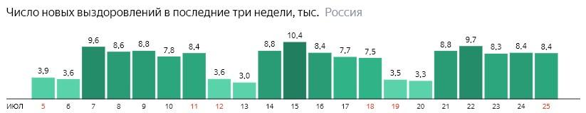 Число новых выздоровлений от короны по дням в России на 25 июля 2020 года