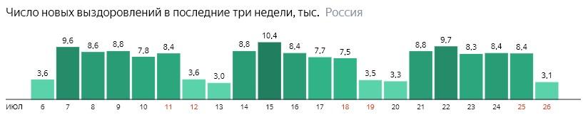 Число новых выздоровлений от короны по дням в России на 26 июля 2020 года