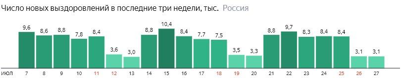 Число новых выздоровлений от короны по дням в России на 27 июля 2020 года