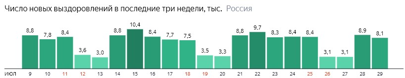 Число новых выздоровлений от короны по дням в России на 29 июля 2020 года